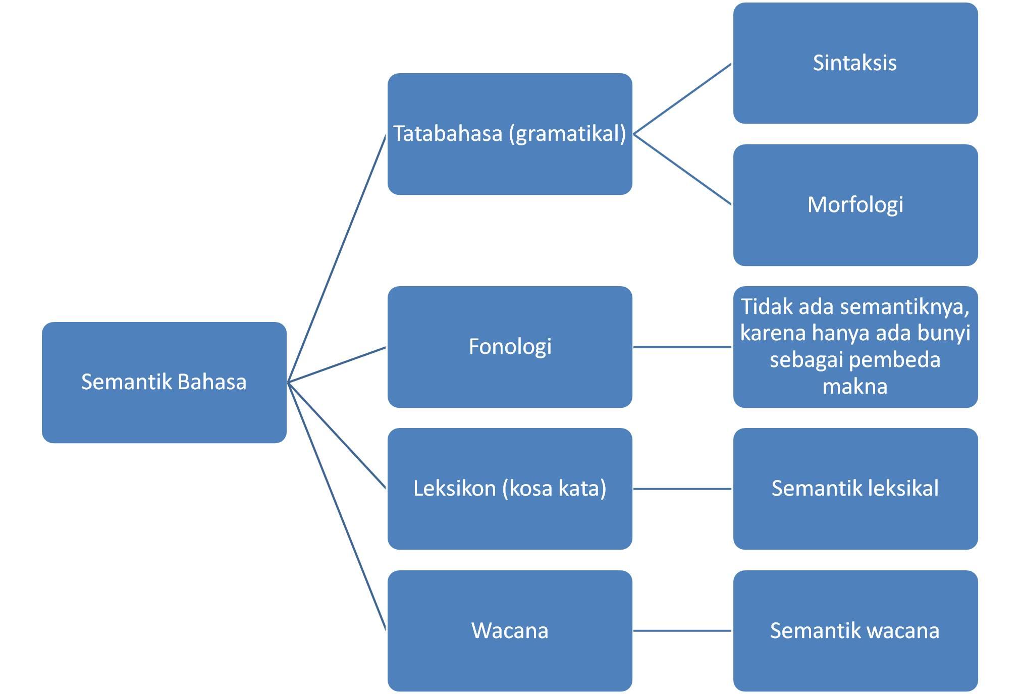 makna makna gramatikal maka jenis semantik ini disebut semantik